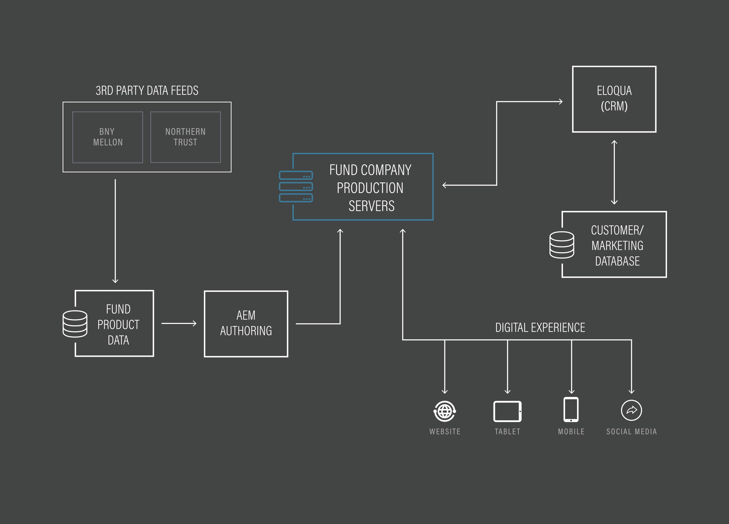 Large Asset Management Flow Image